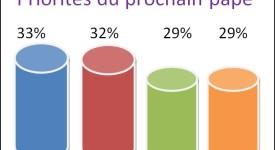 Un sondage sur nos attentes pour le prochain pape
